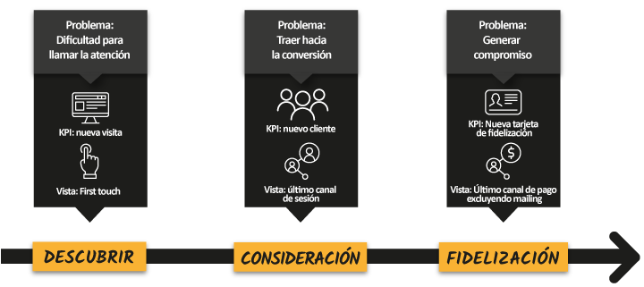 atribución y customer journey